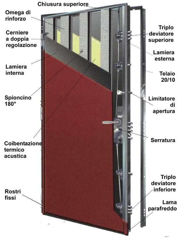 Porte blindate classe 4 dalla fabbrica - Porta blindata classe 4 ...